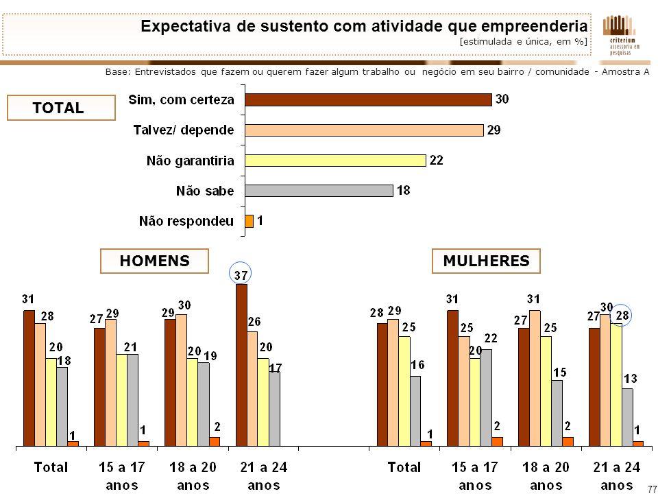 Expectativa de sustento com atividade que empreenderia [estimulada e única, em %]